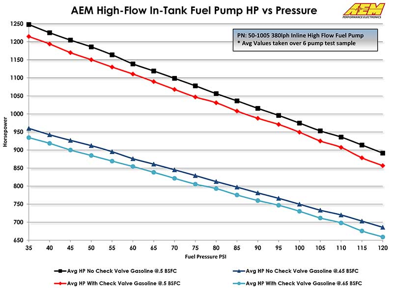 Fantastic Fuel Pumps Regulators Wiring Cloud Nuvitbieswglorg