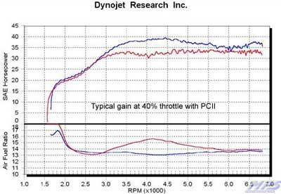 dynojet power commander information