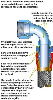 Swivel-Seal Cut View