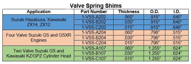 Valve Spring Shim Application Chart