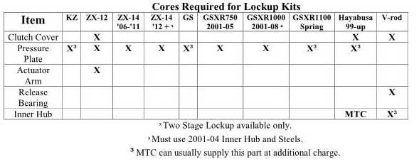 MTC Lockup Clutch Cores Required