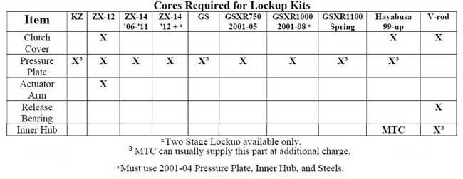 MTC Lock Up Clutch Cores