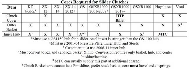 MTC Slider Clutch Cores